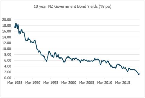 10-year-NZ-government-bond-yeilds